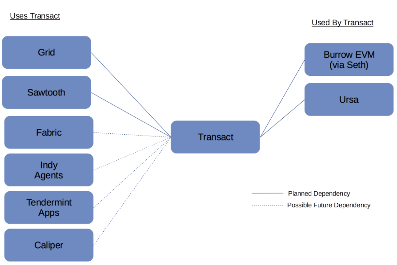 Hyperledger Proposal for Transaction Execution Platform