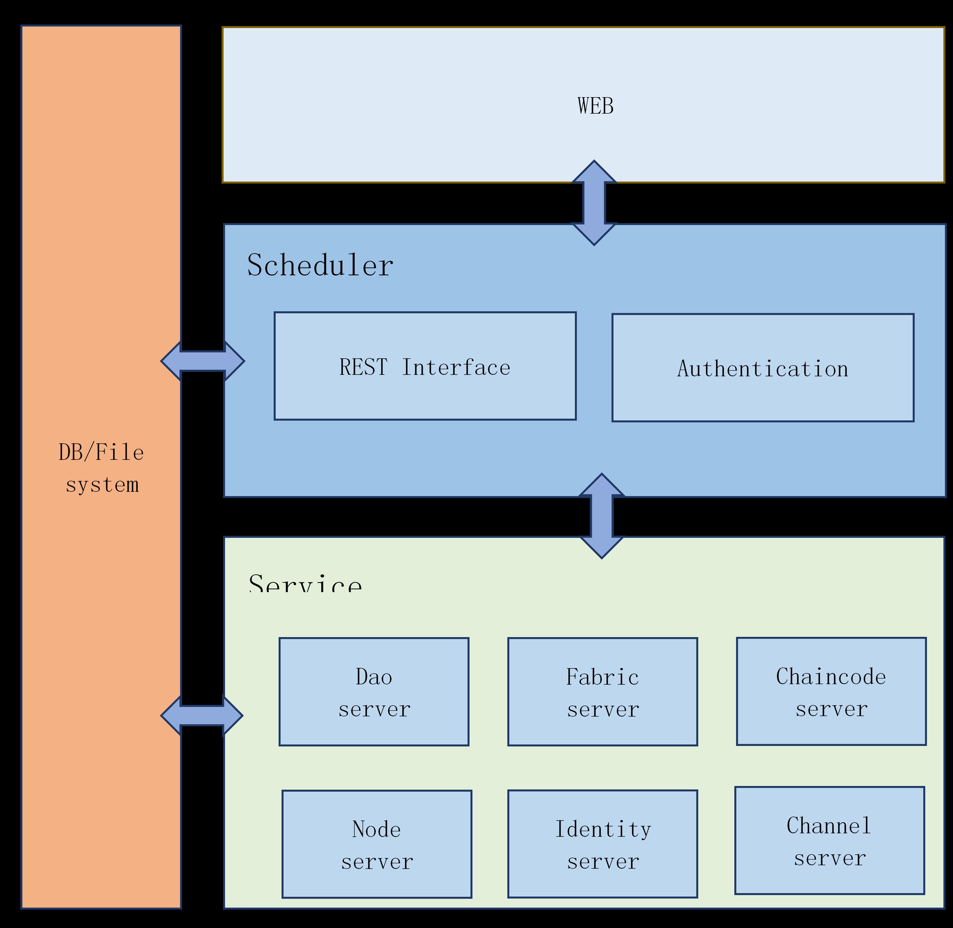 Hyperledger Justitia Proposal - Hyperledger - Hyperledger